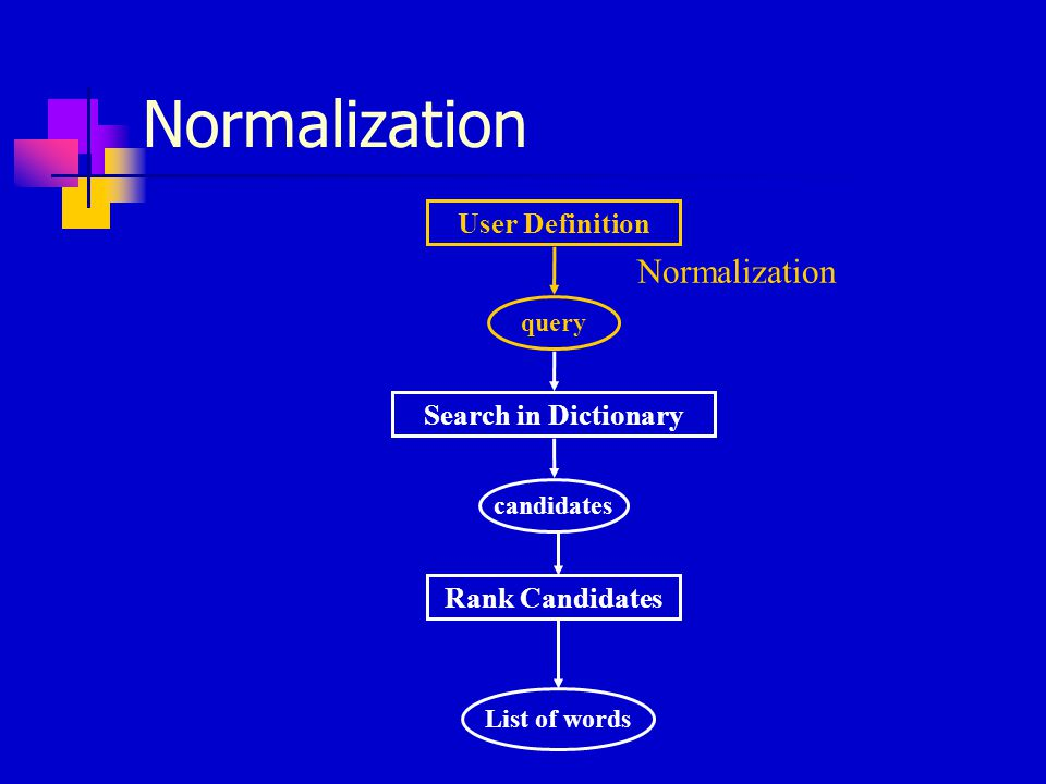 User Definition Search in Dictionary Rank Candidates query candidates List of words Normalization