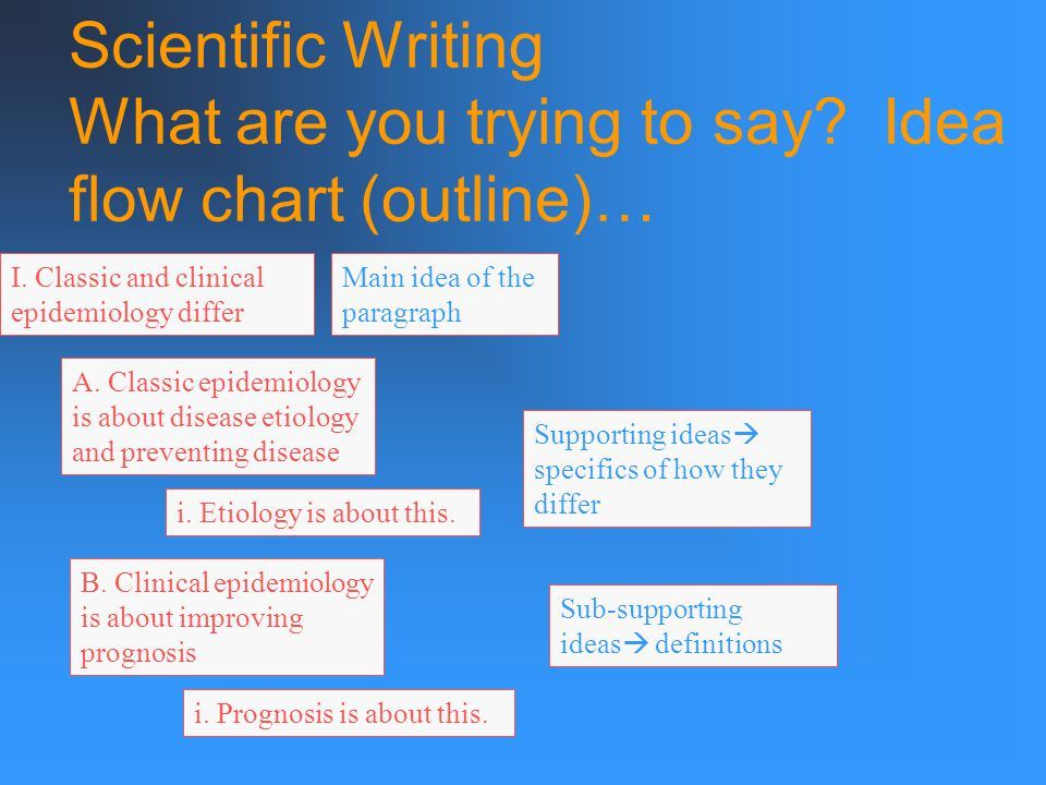 Scientific Writing examine the logical structure A bondsman has these and only these options: 1.
