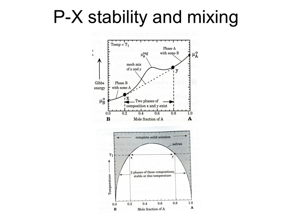 P-X stability and mixing