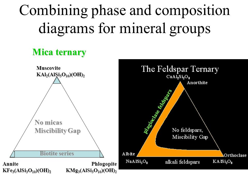 Combining phase and composition diagrams for mineral groups Mica ternary Biotite series Annite KFe 3 (AlSi 3 O 10 )(OH) 2 Phlogopite KMg 3 (AlSi 3 O 10 )(OH) 2 Muscovite KAl 2 (AlSi 3 O 10 )(OH) 2 No micas Miscibility Gap