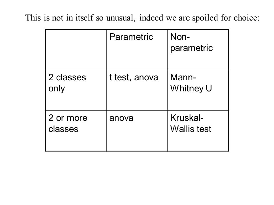 This is not in itself so unusual, indeed we are spoiled for choice: ParametricNon- parametric 2 classes only t test, anovaMann- Whitney U 2 or more classes anovaKruskal- Wallis test