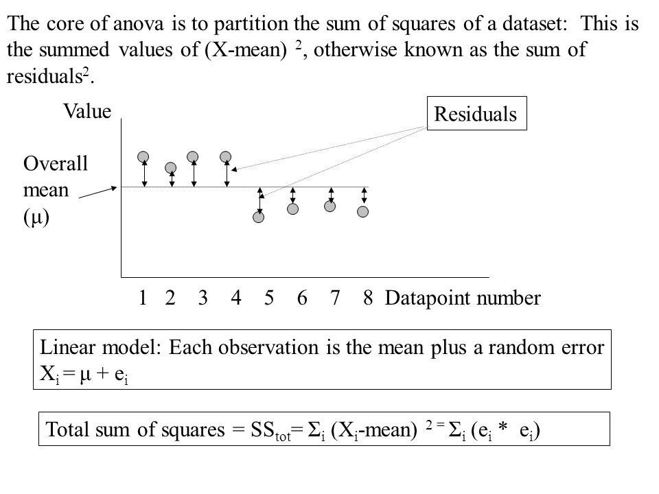 1 2 3 4 5 6 7 8 Datapoint number Value Overall mean (μ) The core of anova is to partition the sum of squares of a dataset: This is the summed values of (X-mean) 2, otherwise known as the sum of residuals 2.
