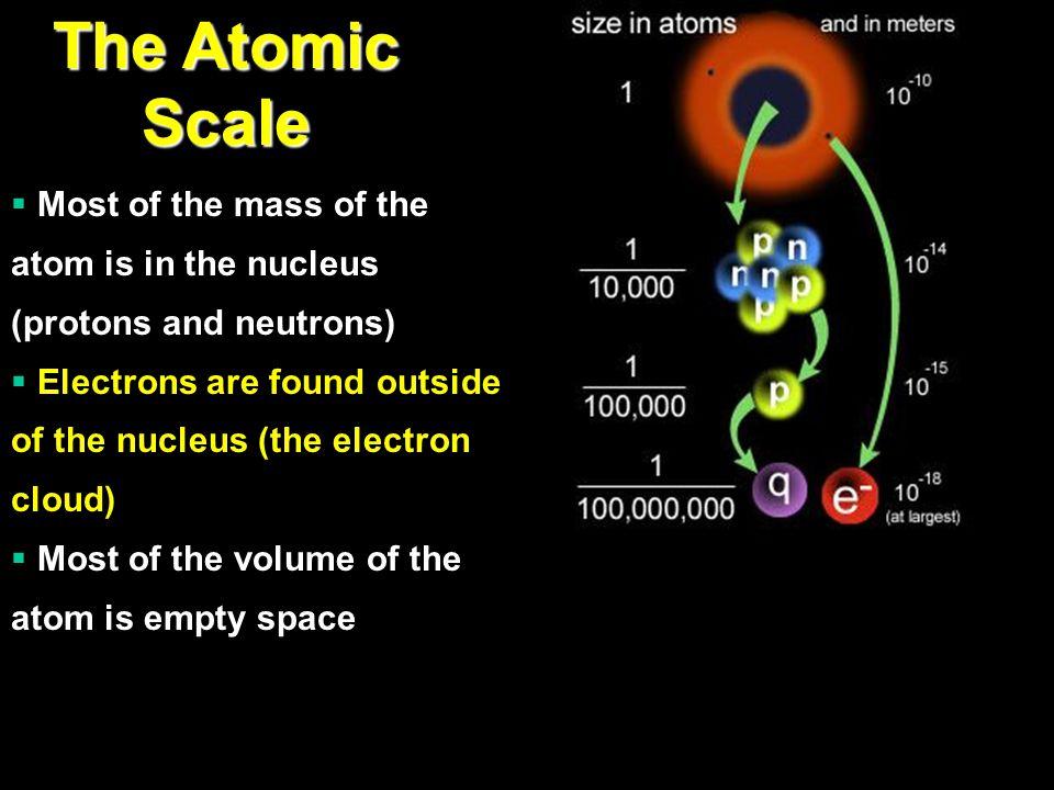 Atomic Particles ParticleChargeMass (kg)Location Electron9.109 x 10 -31 Electron cloud Proton+11.673 x 10 -27 Nucleus Neutron01.675 x 10 -27 Nucleus