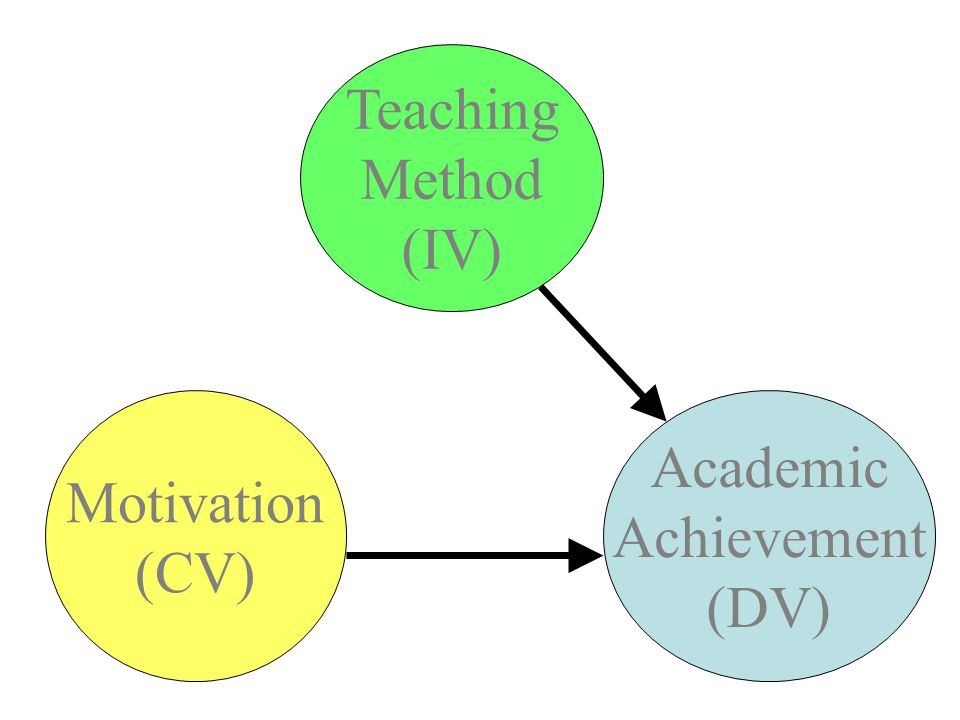 ANCOVA example 1 Academic Achievement (DV) Teaching Method (IV) Motivation (CV)