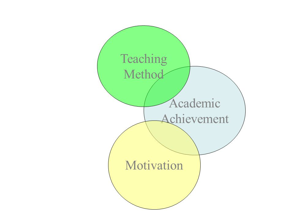 ANCOVA example 1 Academic Achievement Teaching Method Motivation