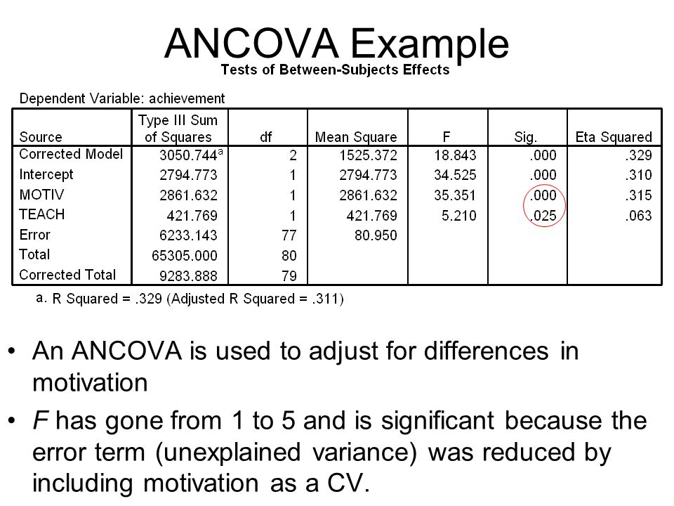 An ANCOVA is used to adjust for differences in motivation F has gone from 1 to 5 and is significant because the error term (unexplained variance) was