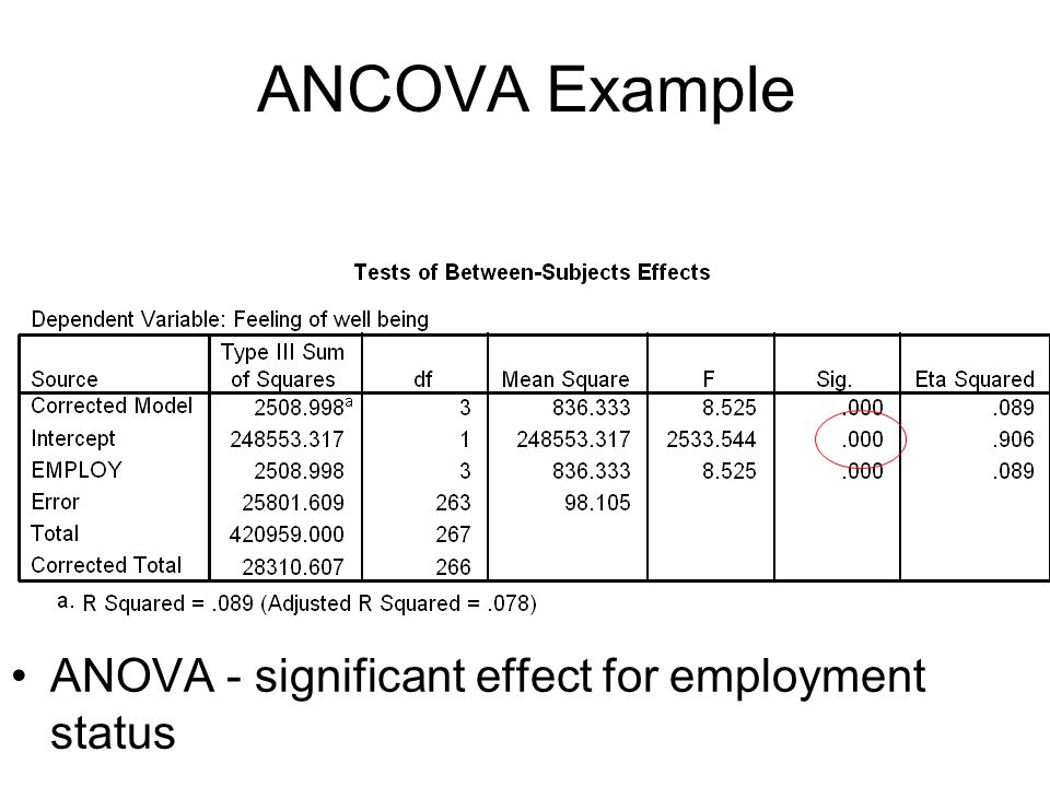 ANOVA - significant effect for employment status ANCOVA Example