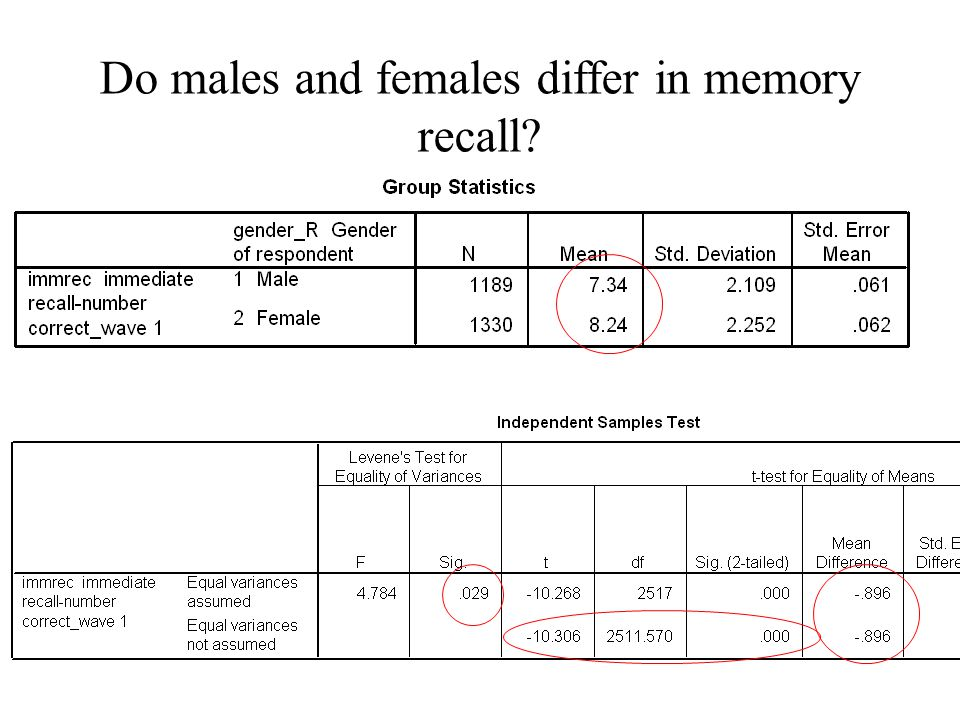 Do males and females differ in memory recall