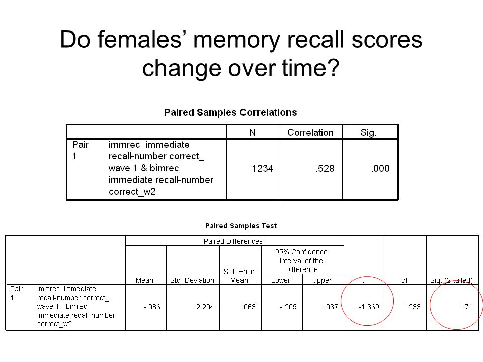 Do females' memory recall scores change over time?