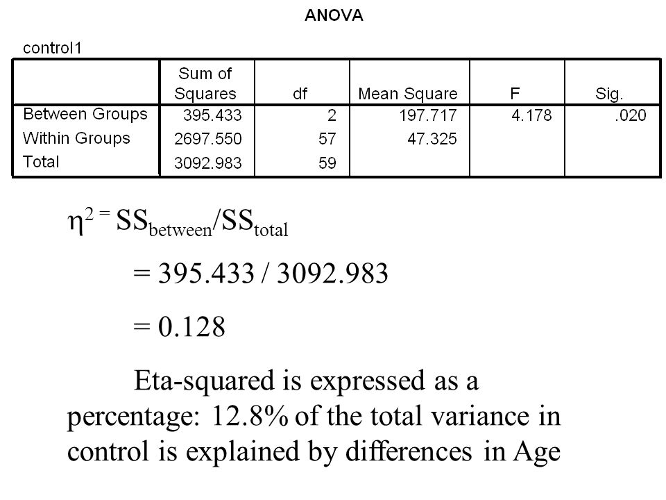  2 = SS between /SS total = 395.433 / 3092.983 = 0.128 Eta-squared is expressed as a percentage: 12.8% of the total variance in control is explained by differences in Age
