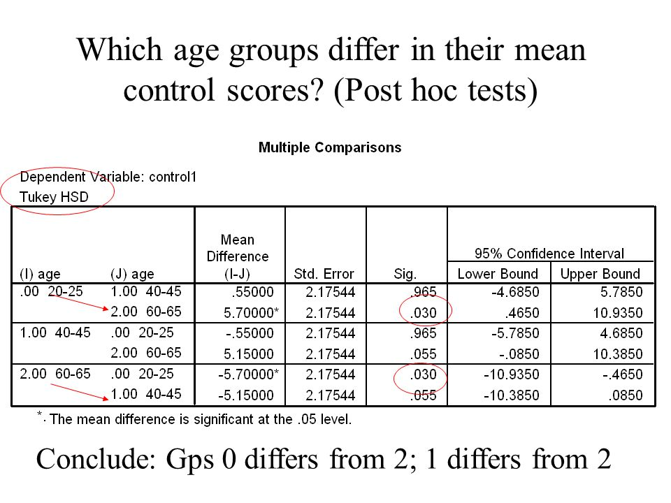 Which age groups differ in their mean control scores.