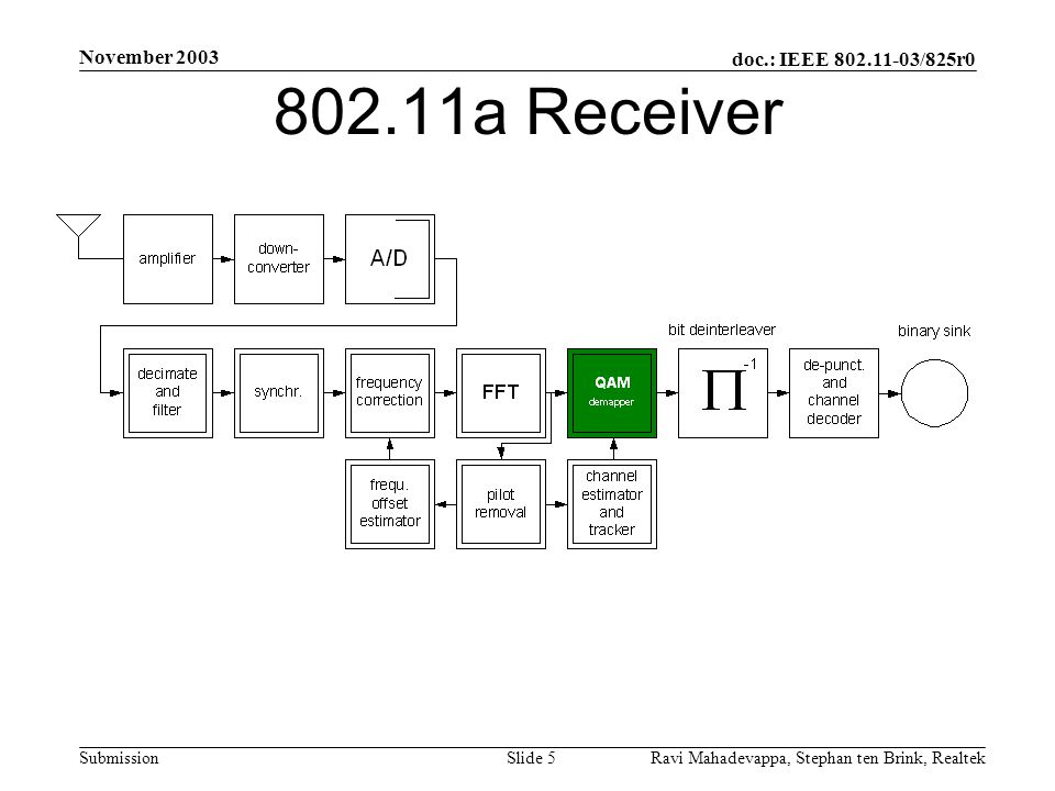 doc.: IEEE 802.11-03/825r0 Submission November 2003 Ravi Mahadevappa, Stephan ten Brink, Realtek Slide 5 802.11a Receiver