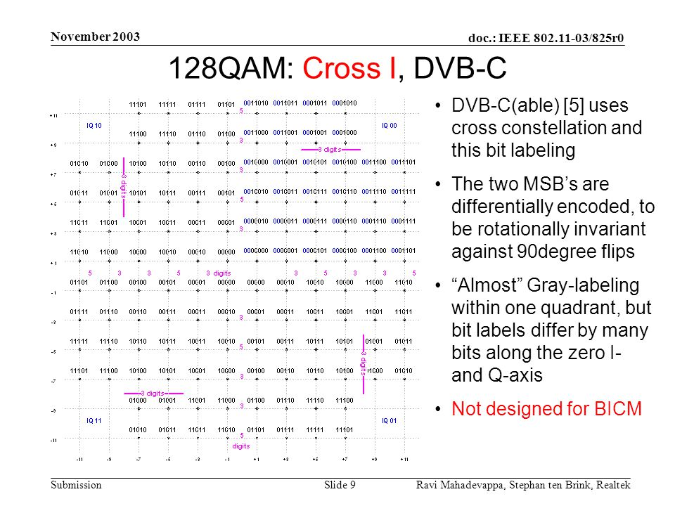 doc.: IEEE 802.11-03/825r0 Submission November 2003 Ravi Mahadevappa, Stephan ten Brink, Realtek Slide 9 128QAM: Cross I, DVB-C DVB-C(able) [5] uses cross constellation and this bit labeling The two MSB's are differentially encoded, to be rotationally invariant against 90degree flips Almost Gray-labeling within one quadrant, but bit labels differ by many bits along the zero I- and Q-axis Not designed for BICM