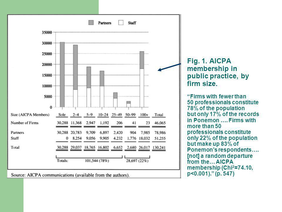 Fig. 1. AICPA membership in public practice, by firm size.