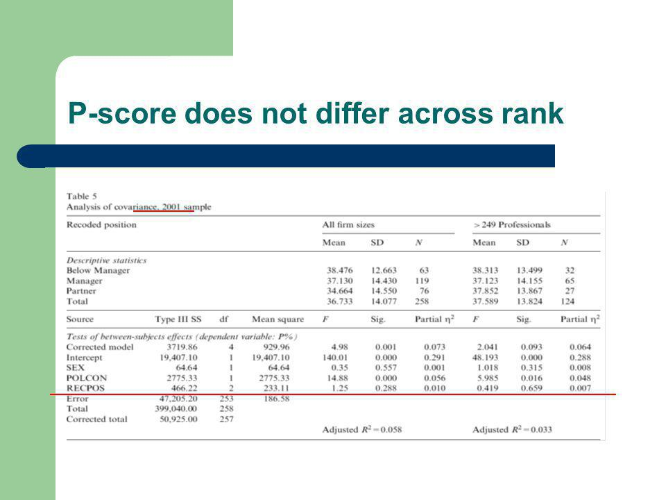 P-Scores do not differ across rank or Big-5 experience Similar nonsignificant results looking just at Big 5, Table 6 Those who left Big 5 did not have higher ethical reasoning, Table 7 Power is sufficient to give confidence in nonsignificance (no large or medium difference likely exists).