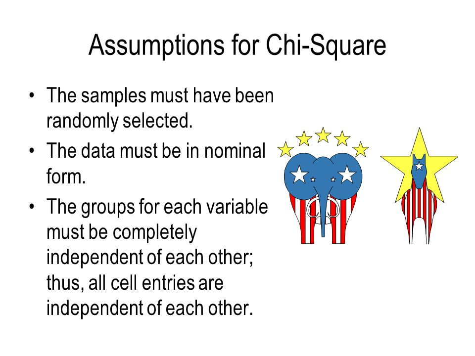Assumptions for Chi-Square The samples must have been randomly selected.