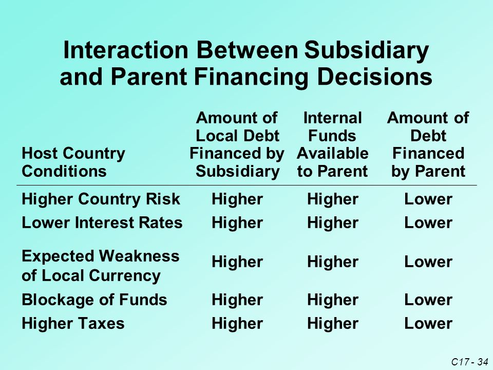 C17 - 34 Amount ofInternalAmount of Local DebtFundsDebt Host CountryFinanced byAvailableFinanced ConditionsSubsidiaryto Parentby Parent Higher Country