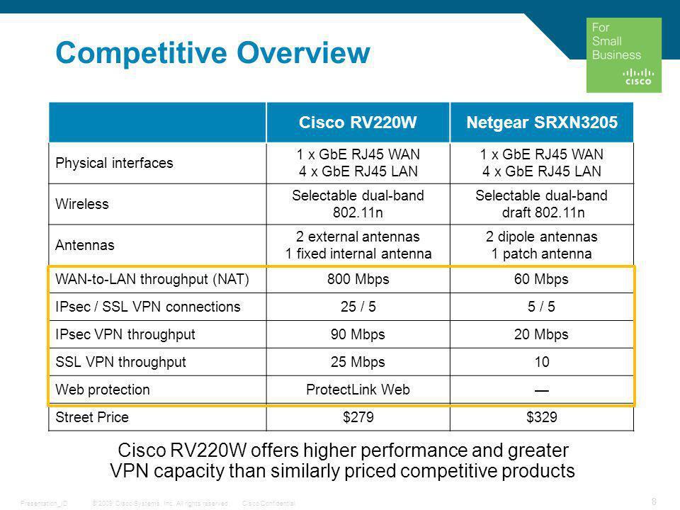 © 2009 Cisco Systems, Inc. All rights reserved.Cisco ConfidentialPresentation_ID 8 Competitive Overview Cisco RV220WNetgear SRXN3205 Physical interfac