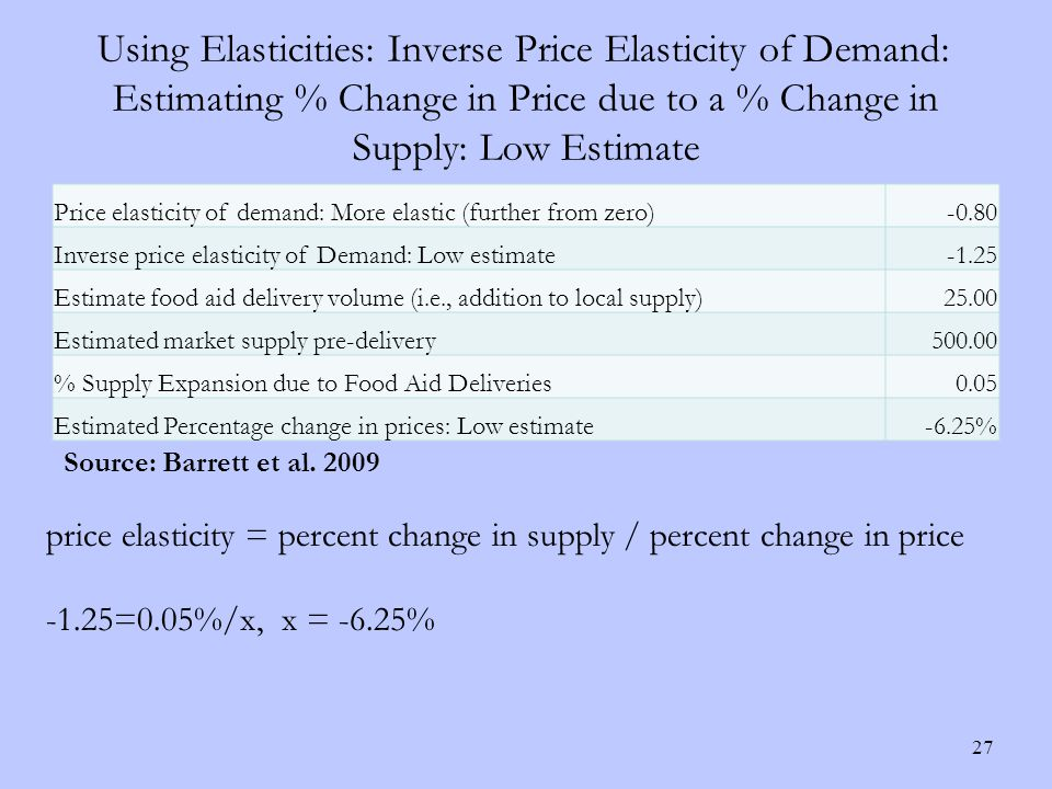 Using Elasticities: Inverse Price Elasticity of Demand: Estimating % Change in Price due to a % Change in Supply: Low Estimate 27 Price elasticity of demand: More elastic (further from zero)-0.80 Inverse price elasticity of Demand: Low estimate-1.25 Estimate food aid delivery volume (i.e., addition to local supply)25.00 Estimated market supply pre-delivery500.00 % Supply Expansion due to Food Aid Deliveries0.05 Estimated Percentage change in prices: Low estimate-6.25% price elasticity = percent change in supply / percent change in price -1.25=0.05%/x, x = -6.25% Source: Barrett et al.