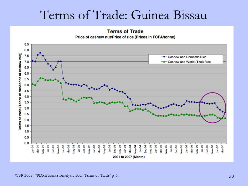 Terms of Trade: Guinea Bissau 33 WFP 2008. PDPE Market Analysis Tool: Terms of Trade p. 6.