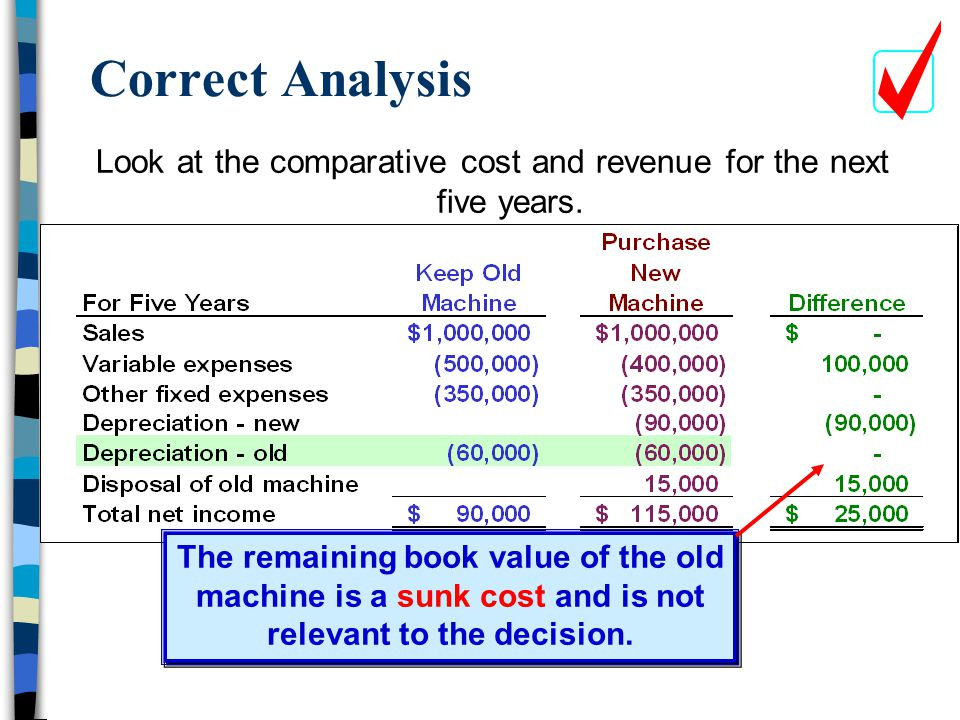 Correct Analysis Look at the comparative cost and revenue for the next five years. The remaining book value of the old machine is a sunk cost and is n