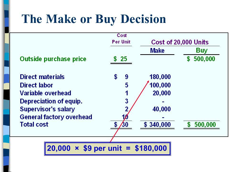 The Make or Buy Decision 20,000 × $9 per unit = $180,000