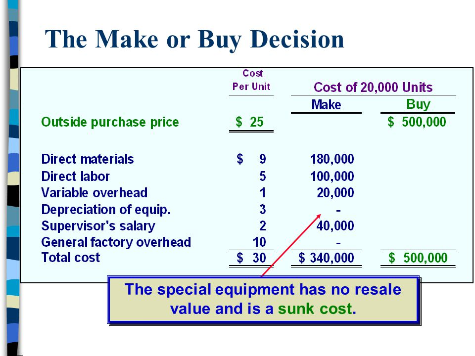 The Make or Buy Decision The special equipment has no resale value and is a sunk cost.