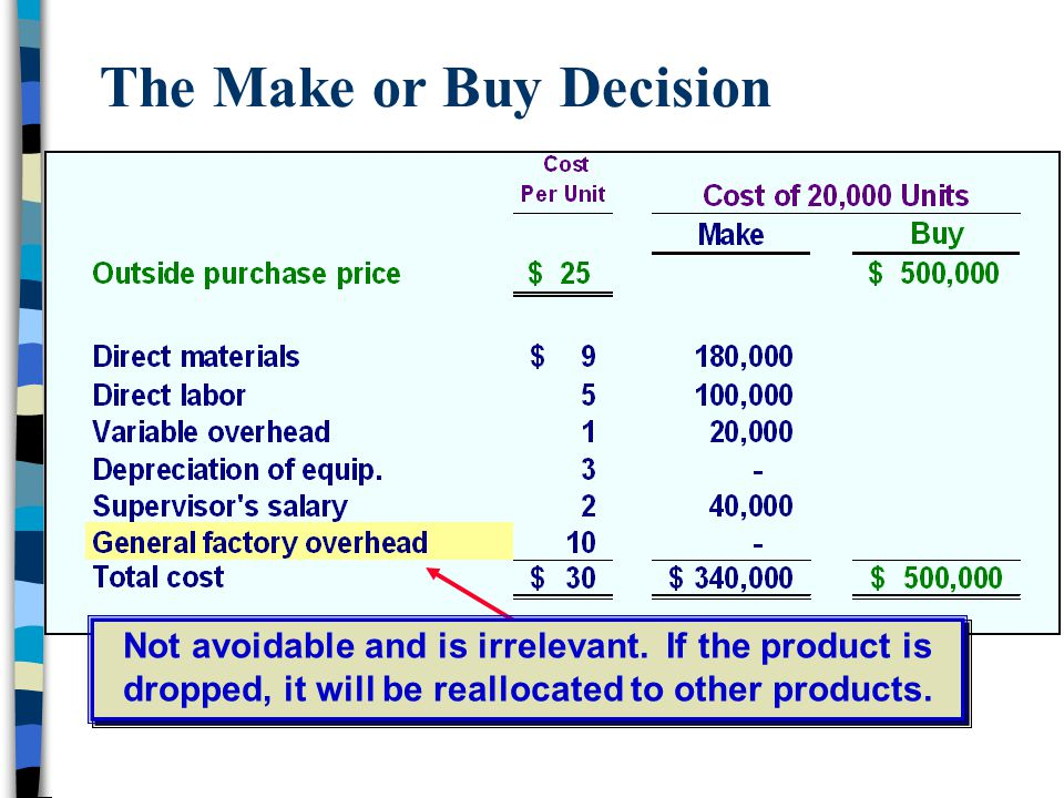 The Make or Buy Decision Not avoidable and is irrelevant. If the product is dropped, it will be reallocated to other products.