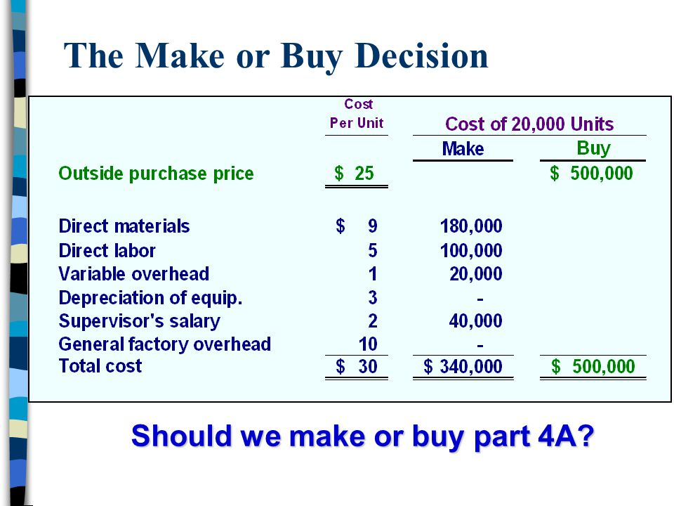 The Make or Buy Decision Should we make or buy part 4A?