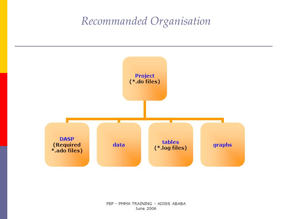 PEP - PMMA TRAINING - ADISS ABABA June 2006 Recommanded Organisation Project (*.do files) DASP (Required *.ado files) data tables (*.log files) graphs