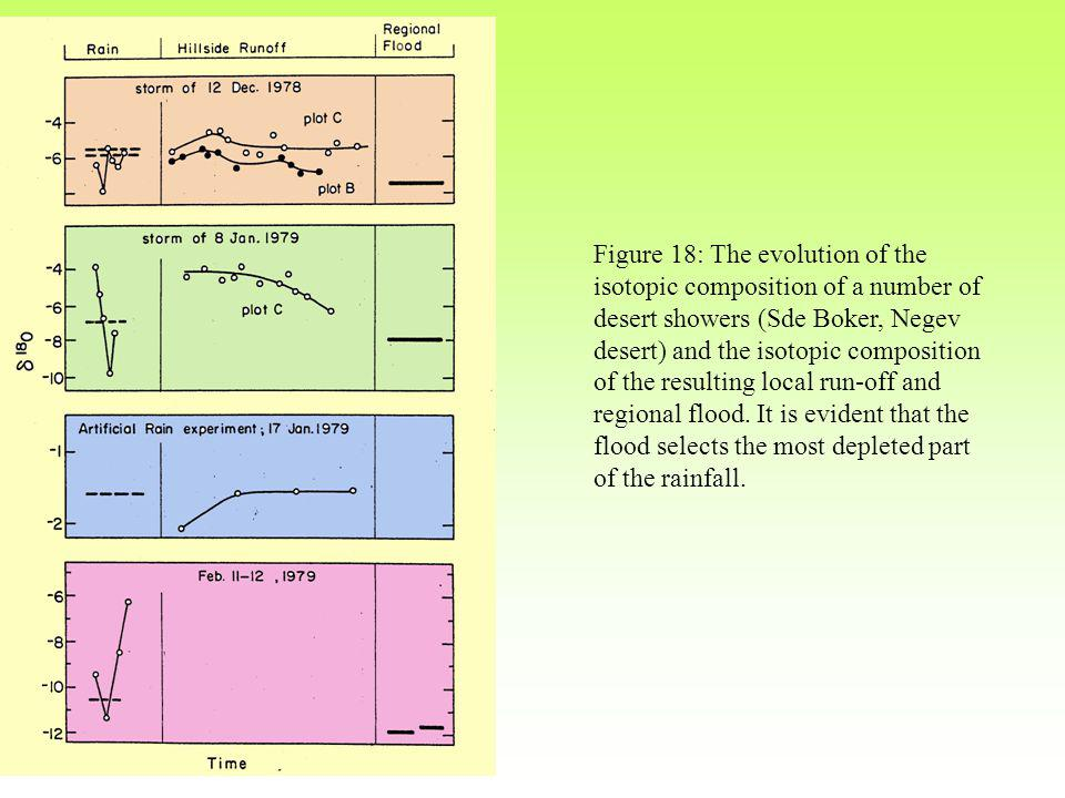 Figure 18: The evolution of the isotopic composition of a number of desert showers (Sde Boker, Negev desert) and the isotopic composition of the resulting local run-off and regional flood.