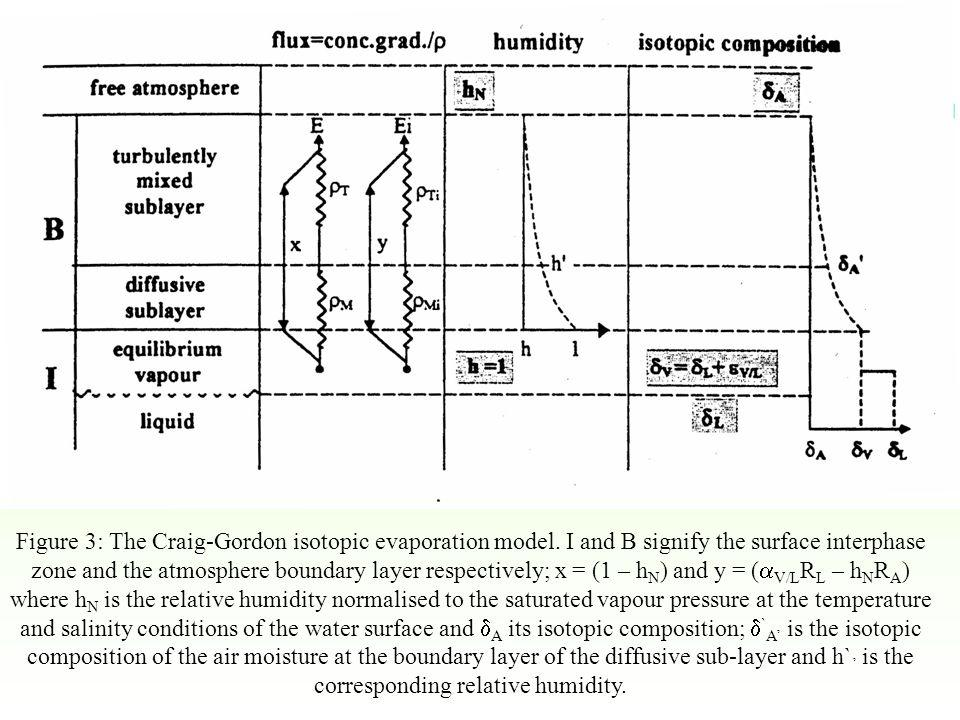Figure 3: The Craig-Gordon isotopic evaporation model.