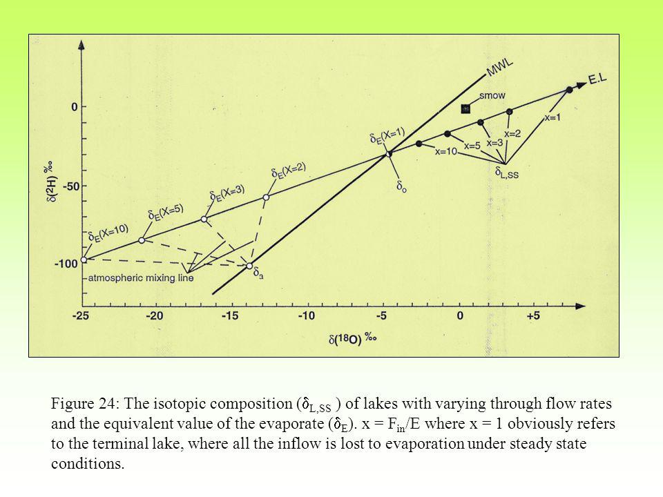 Figure 24: The isotopic composition (  L,SS ) of lakes with varying through flow rates and the equivalent value of the evaporate (  E ).
