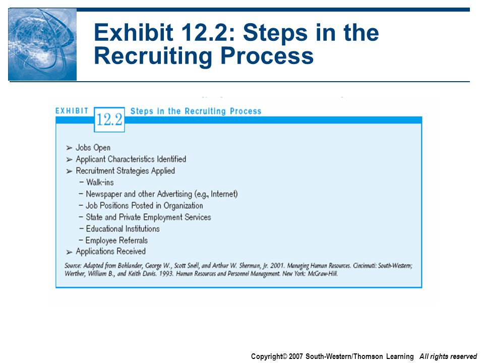 Copyright© 2007 South-Western/Thomson Learning All rights reserved Exhibit 12.2: Steps in the Recruiting Process