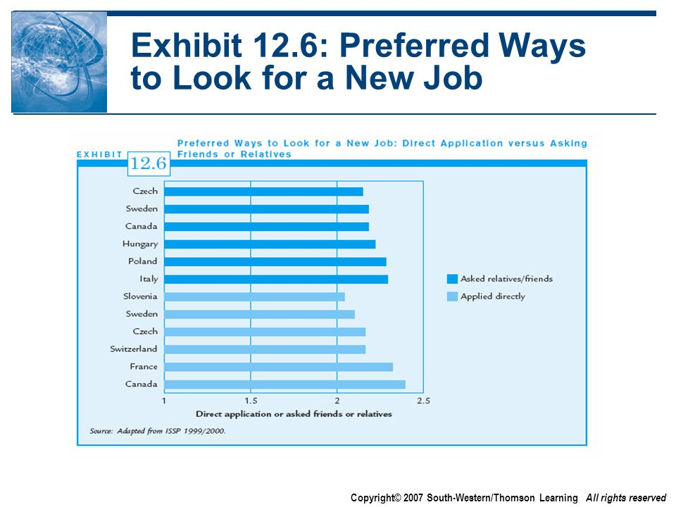 Copyright© 2007 South-Western/Thomson Learning All rights reserved Exhibit 12.6: Preferred Ways to Look for a New Job