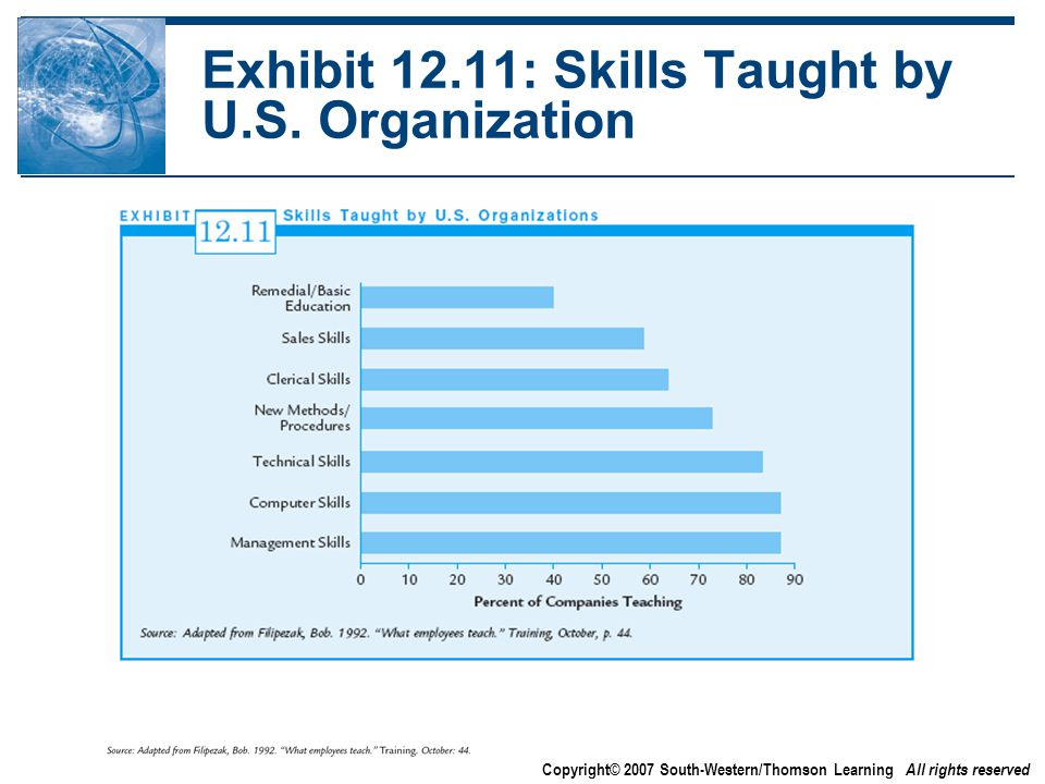 Copyright© 2007 South-Western/Thomson Learning All rights reserved Exhibit 12.11: Skills Taught by U.S.