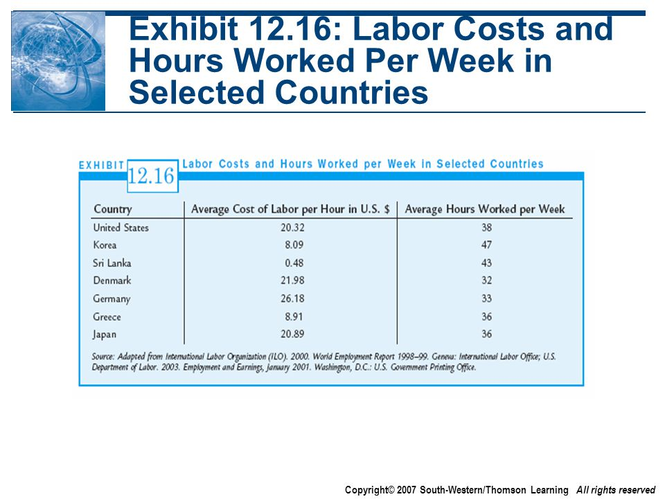 Copyright© 2007 South-Western/Thomson Learning All rights reserved Exhibit 12.16: Labor Costs and Hours Worked Per Week in Selected Countries