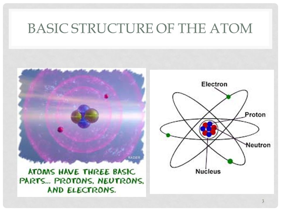 BASIC STRUCTURE OF THE ATOM 3