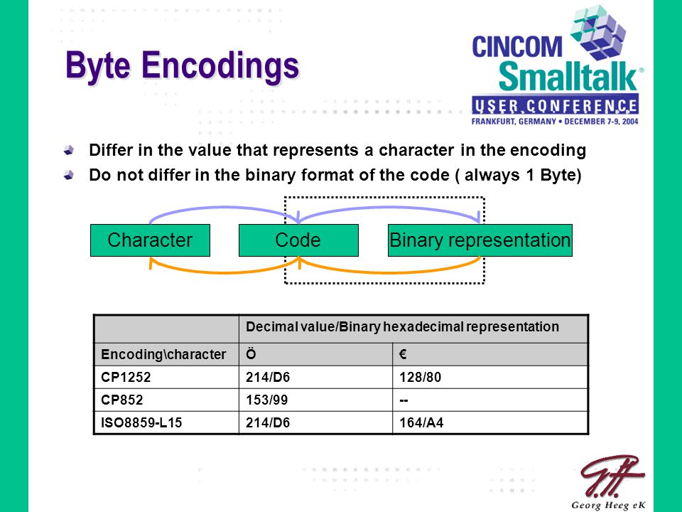 Byte Encodings Differ in the value that represents a character in the encoding Do not differ in the binary format of the code ( always 1 Byte) Decimal value/Binary hexadecimal representation Encoding\characterÖ€ CP1252214/D6128/80 CP852153/99-- ISO8859-L15214/D6164/A4 CharacterCodeBinary representation