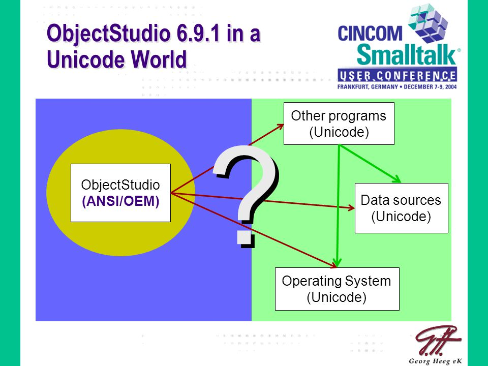ObjectStudio 6.9.1 in a Unicode World ObjectStudio (ANSI/OEM) Operating System (Unicode) Other programs (Unicode) Data sources (Unicode) .