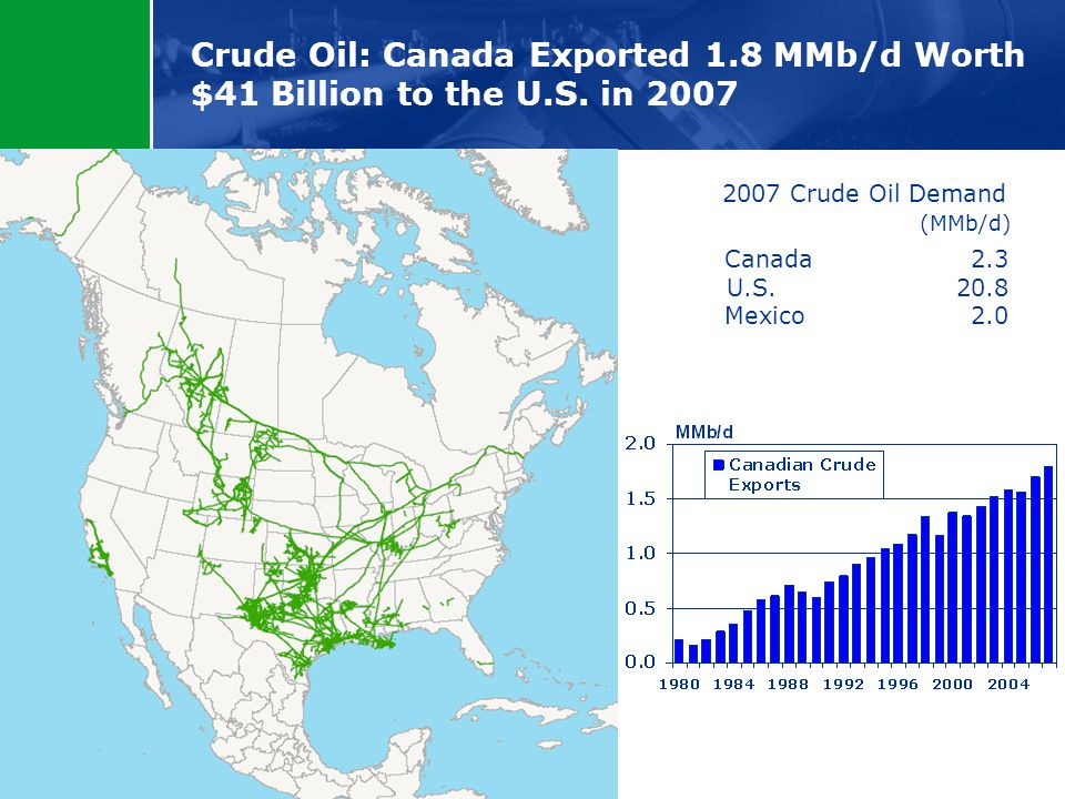 Canada 2.3 U.S. 20.8 Mexico 2.0 Crude Oil: Canada Exported 1.8 MMb/d Worth $41 Billion to the U.S.