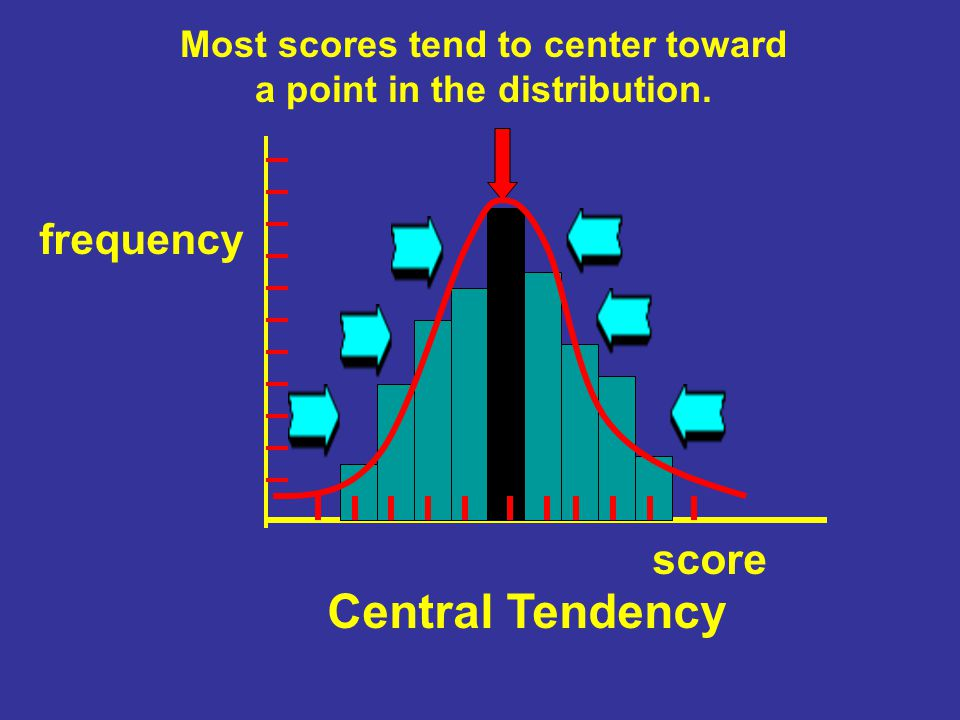 Measures of Central Tendency Summarizing Data The Mean The Median The Mode Give you one score or measure that represents, or is typical of, an entire