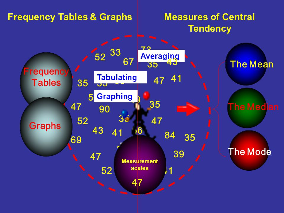 frequency score Most scores tend to center toward a point in the distribution. Central Tendency