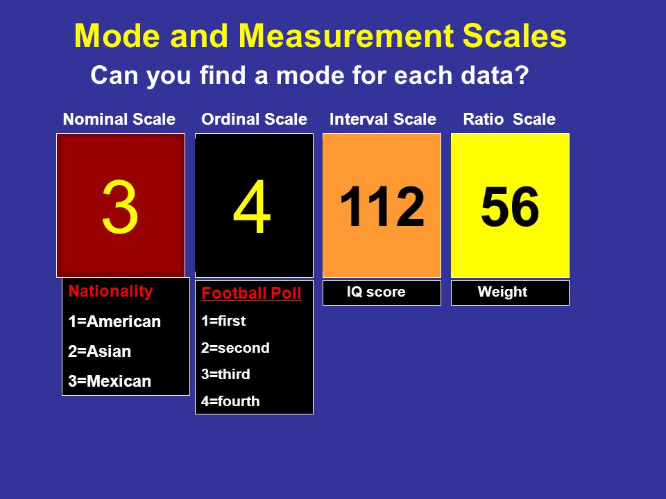 Unimodal Distribution -One Mode- Bimodal Distribution –Two Modes-