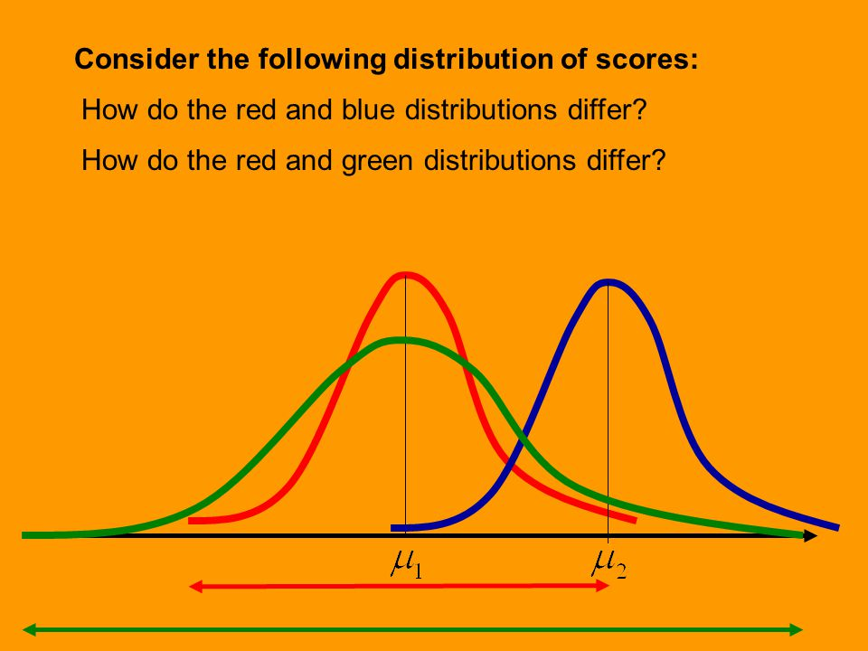 Measures of Central Tendency as Inferential Statistics Parameters Statistics Sampling Mean Median Mode Difference Between Parameter and Statistics Sampling Errors