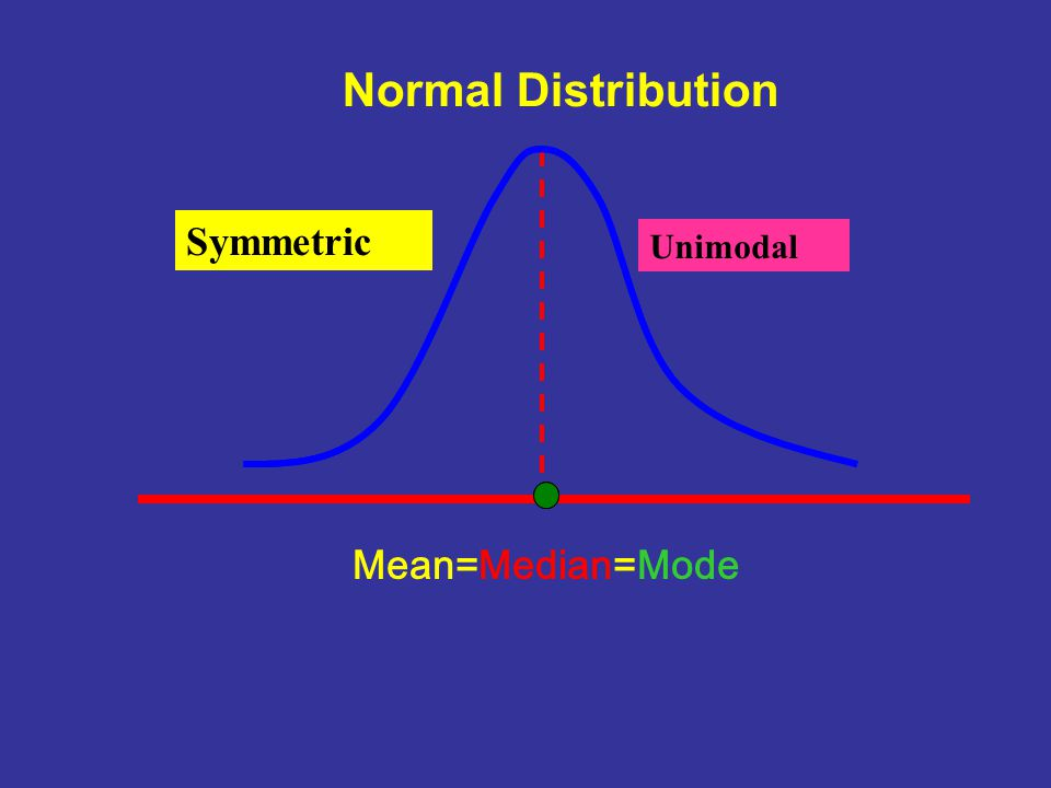 The Relationships between Measures of Central Tendency and Shape of a Distribution