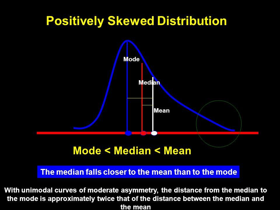 Symmetric Unimodal Normal Distribution Mean=Median=Mode