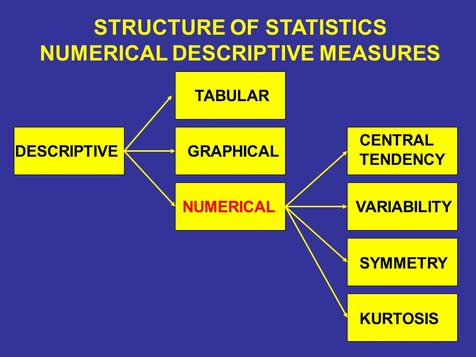 The Median is the 50 th percentile of a distribution - The point where half of the observations fall below and half of the observations fall above In any distribution there will always be an equal number of cases above and below the Median.