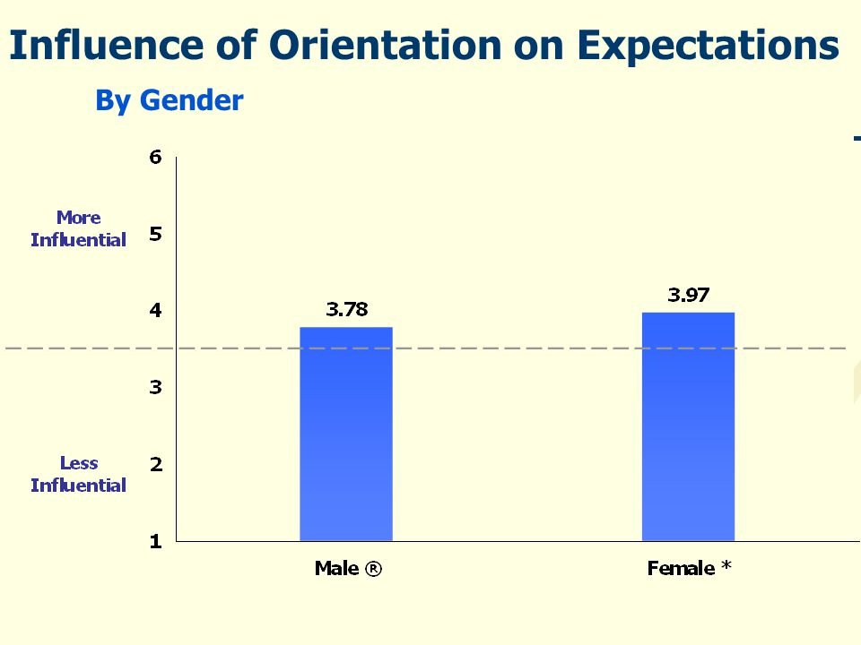 Influence of Orientation on Expectations By Gender