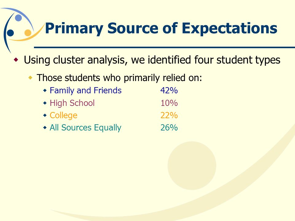 Primary Source of Expectations  Using cluster analysis, we identified four student types  Those students who primarily relied on:  Family and Friends 42%  High School 10%  College 22%  All Sources Equally 26%